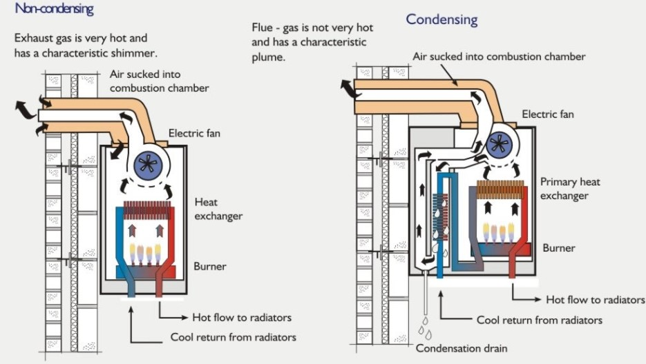 Condensing Vs. Non-Condensing Tankless Water Heater- The Detailed Comparison to Read Before Buying