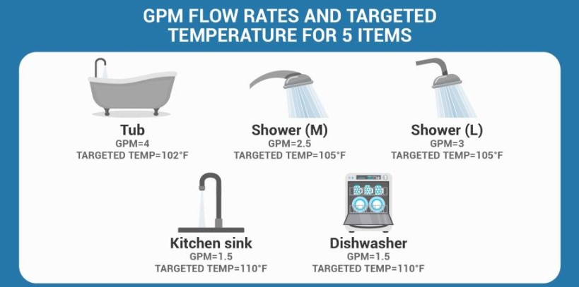 GPM flow rates and targeted temperature