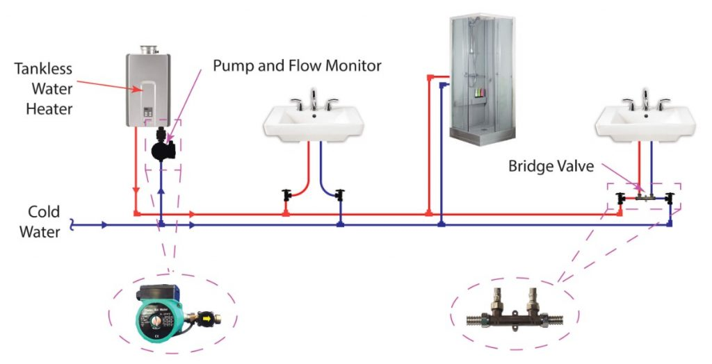 How Does a Recirculating Pump Work On A Tankless Water Heater