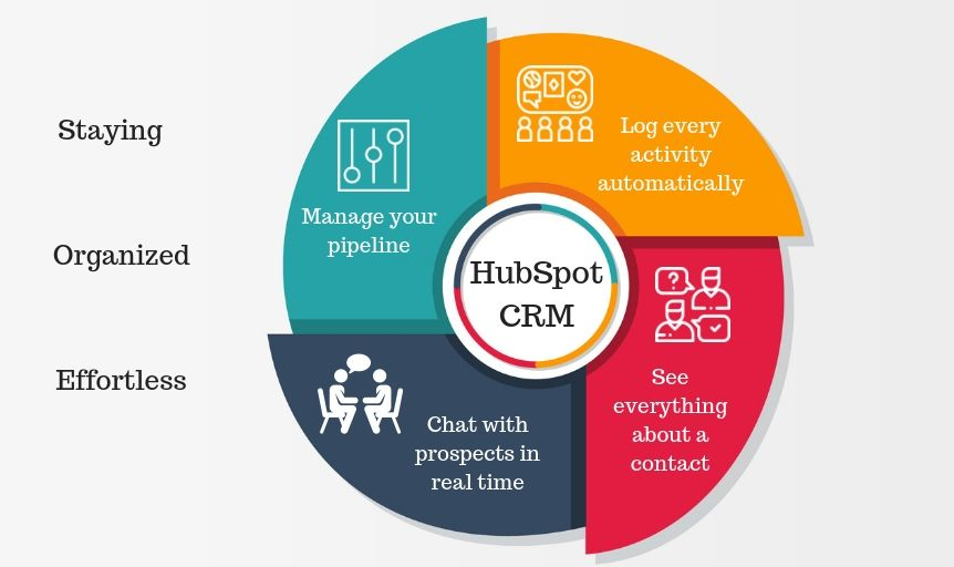 Is HubSpot CRM Really Free? And Why You Should Consider Using it in 2020