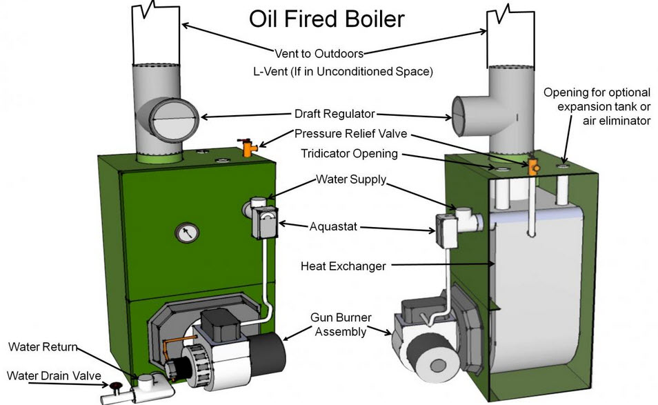 Troubleshooting Oil Heating Furnaces- The Most common issues